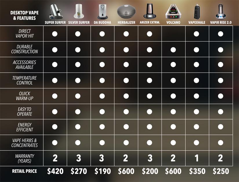 Ultimate Vaporizer Comparison Guide - Elev8
